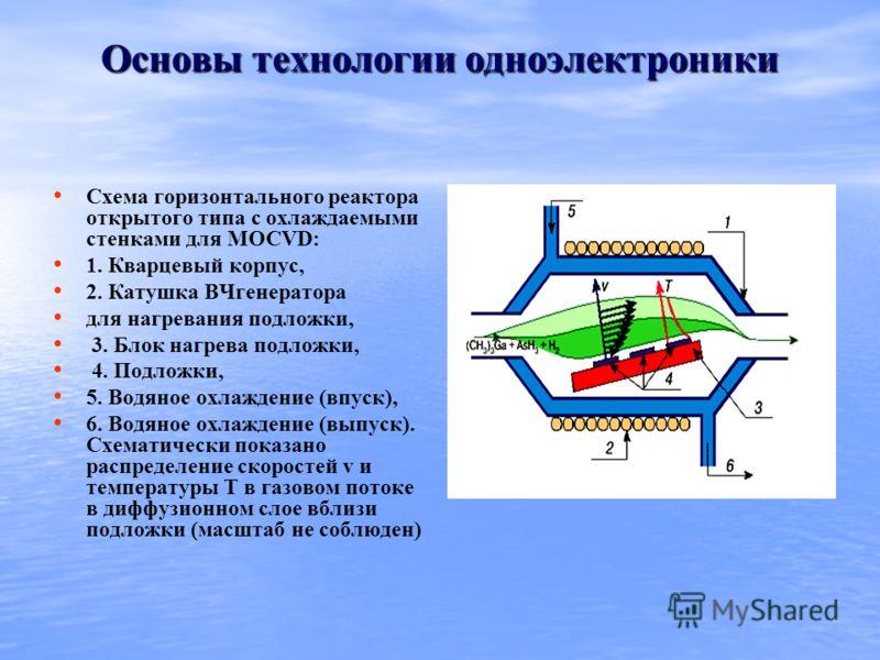 Основы технологии одноэлектроники Схема горизонтального реактора открытого типа с охлаждаемыми стенками для MOCVD: 1. Кварцевый корпус, 2. Катушка ВЧгенератора для нагревания подложки, 3. Блок нагрева подложки, 4. Подложки, 5. Водяное охлаждение (впу