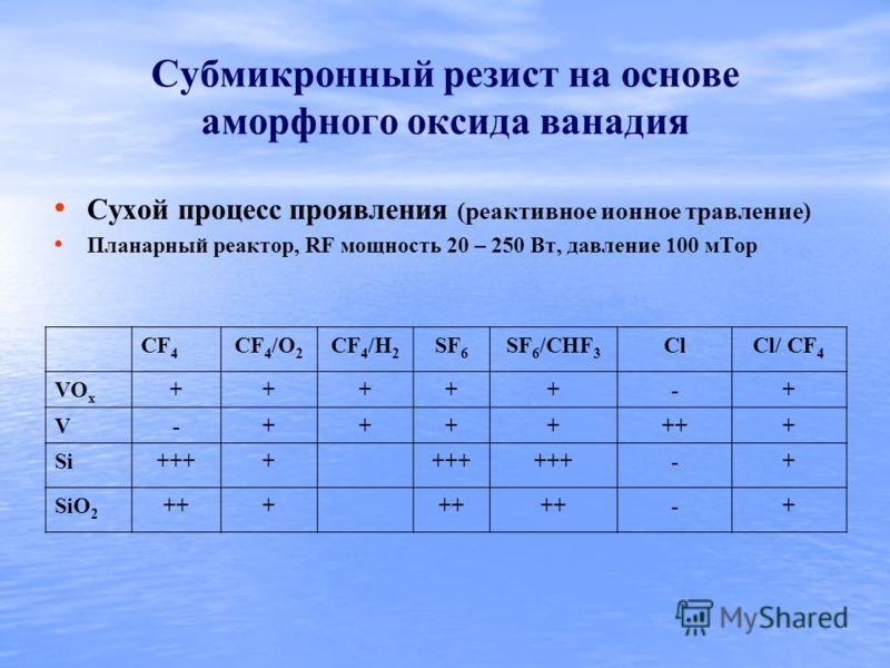 Субмикронный резист на основе аморфного оксида ванадия Сухой процесс проявления (реактивное ионное травление) Планарный реактор, RF мощность 20 – 250 Вт, давление 100 мТор CF 4 CF 4 /O 2 CF 4 /H 2 SF 6 SF 6 /CHF 3 СlCl/ CF 4 VO x +++++-+ V-+++++++ Si