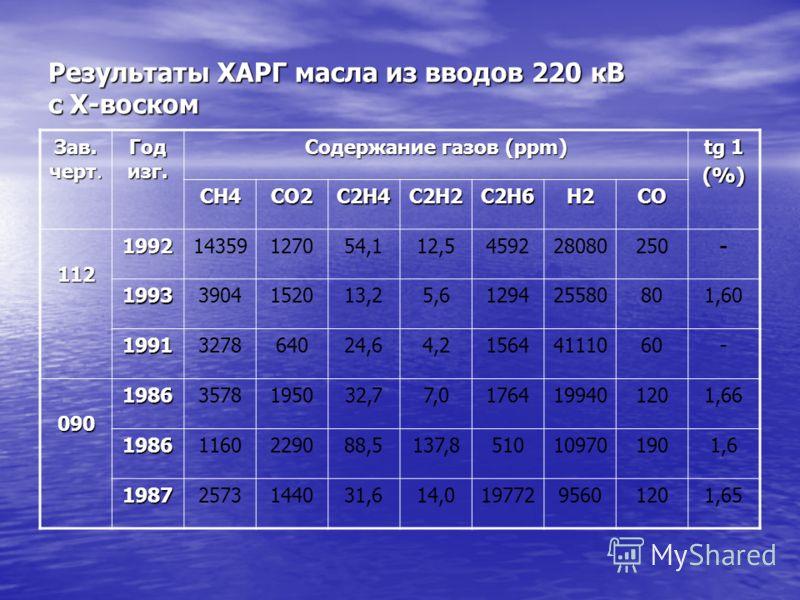 Результаты ХАРГ масла из вводов 220 кВ с Х-воском Зав. черт. Год изг. Содержание газов (ppm) tg 1 (%) СН4СО2С2Н4С2Н2С2Н6Н2СО 112199214359127054,112,5459228080250- 19933904152013,25,6129425580801,60 1991327864024,64,215644111060- 09019863578195032,77,