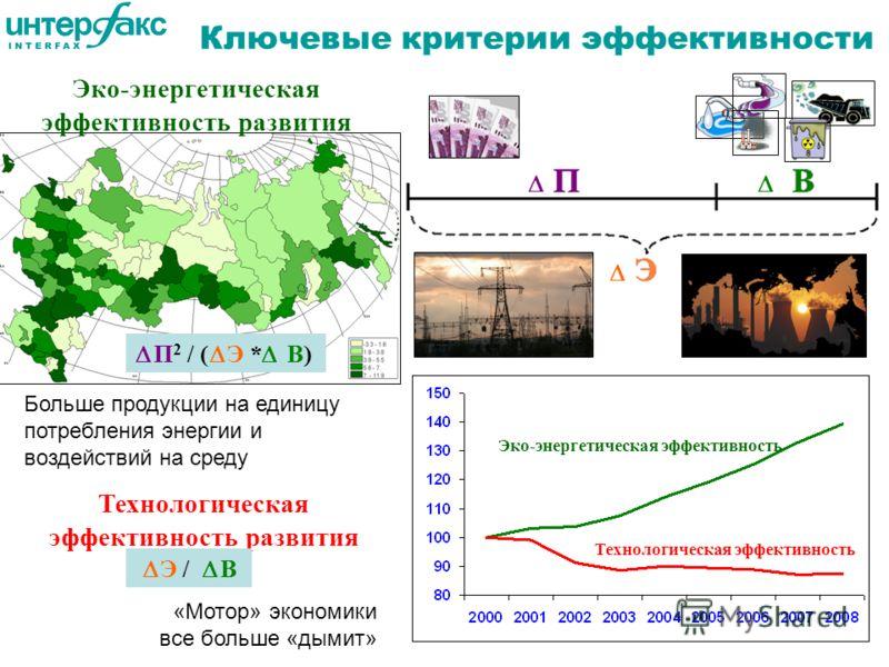 Эко-энергетическая эффективность развития Ключевые критерии эффективности П 2 / ( Э * В) Больше продукции на единицу потребления энергии и воздействий на среду Технологическая эффективность развития Э / В «Мотор» экономики все больше «дымит» Эко-энер