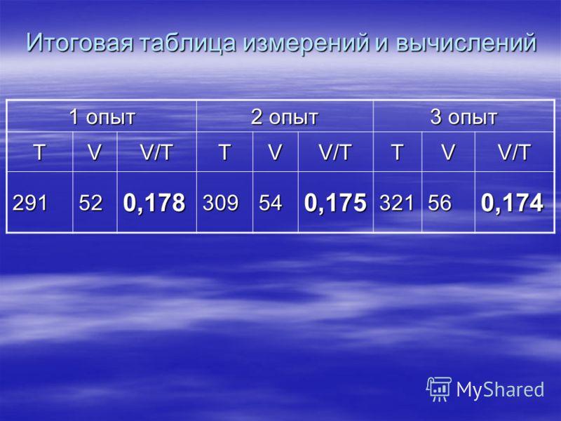 Итоговая таблица измерений и вычислений 1 опыт 2 опыт 3 опыт TVV/TTVV/TTVV/T 291520,178309540,175321560,174