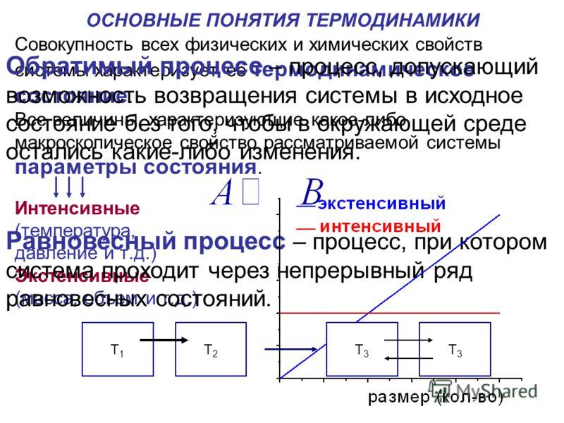 ОСНОВНЫЕ ПОНЯТИЯ ТЕРМОДИНАМИКИ Совокупность всех физических и химических свойств системы характеризует её термодинамическое состояние. Все величины, характеризующие какое-либо макроскопическое свойство рассматриваемой системы параметры состояния. Инт