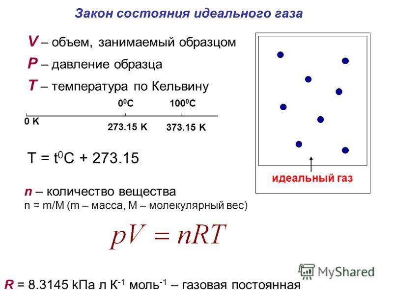 Закон состояния идеального газа V – объем, занимаемый образцом P – давление образца Т – температура по Кельвину T = t 0 C + 273.15 идеальный газ 0 K 273.15 K 373.15 K 00C00C100 0 C n – количество вещества n = m/M (m – масса, М – молекулярный вес) R =