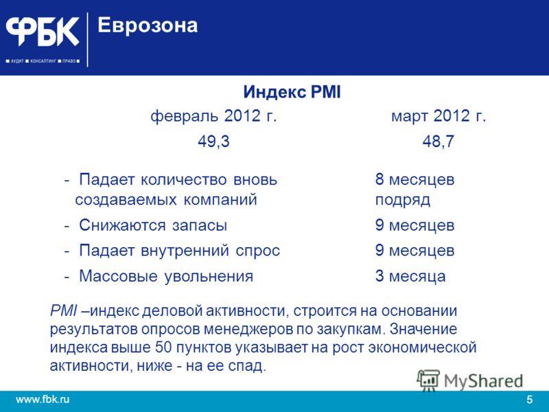 5 www.fbk.ru Еврозона Индекс PMI февраль 2012 г.март 2012 г. 49,348,7 - Падает количество вновь создаваемых компаний 8 месяцев подряд - Снижаются запасы9 месяцев - Падает внутренний спрос9 месяцев - Массовые увольнения3 месяца PMI –индекс деловой акт
