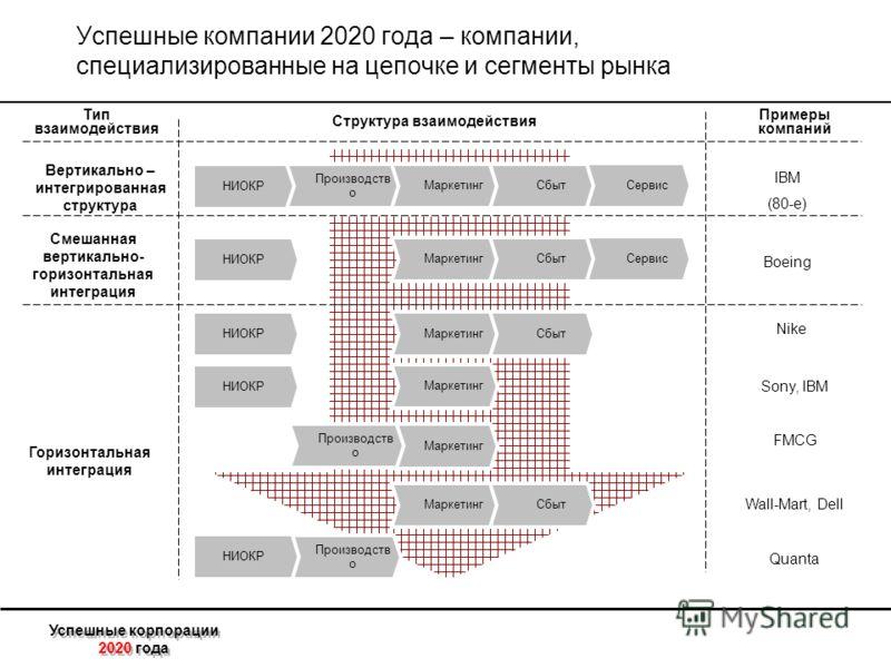 Успешные корпорации 2020 года Успешные компании 2020 года – компании, специализированные на цепочке и сегменты рынка Тип взаимодействия Структура взаимодействия Примеры компаний Горизонтальная интеграция Смешанная вертикально- горизонтальная интеграц