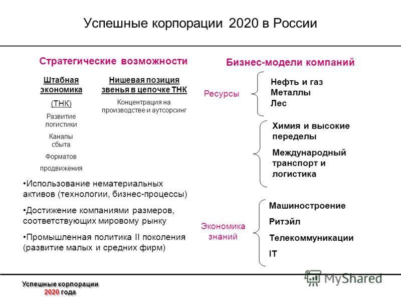 Успешные корпорации 2020 года Успешные корпорации 2020 в России Стратегические возможности Бизнес-модели компаний Штабная экономика (ТНК) Развитие логистики Каналы сбыта Форматов продвижения Нишевая позиция звенья в цепочке ТНК Концентрация на произв