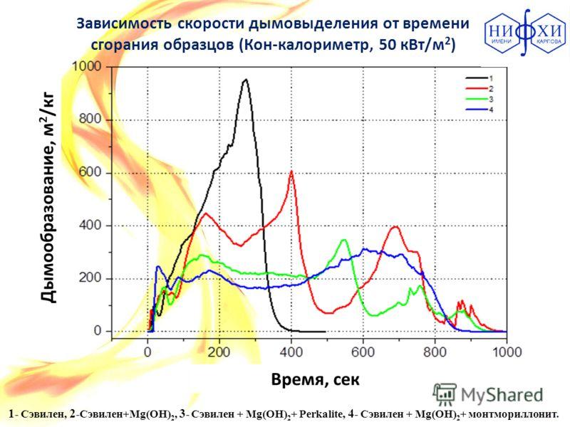 Зависимость скорости дымовыделения от времени сгорания образцов (Кон-калориметр, 50 кВт/м 2 ) Дымообразование, м 2 /кг Время, сек 1 - Сэвилен, 2 -Сэвилен+Mg(OH) 2, 3 - Сэвилен + Mg(OH) 2 + Perkalite, 4 - Сэвилен + Mg(OH) 2 + монтмориллонит.