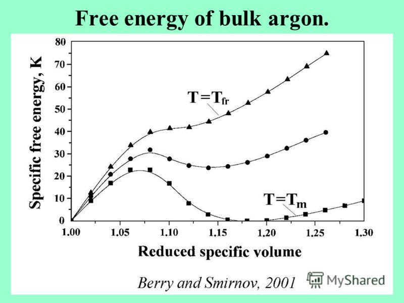 Free energy of bulk argon.