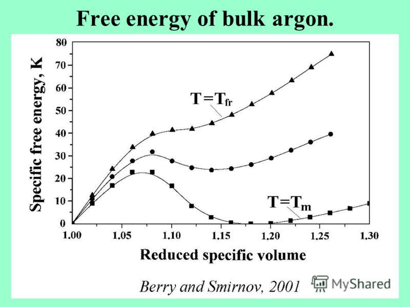 Free energy of bulk argon.