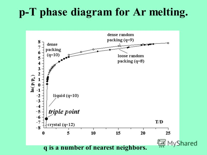 p-T phase diagram for Ar melting. q is a number of nearest neighbors.