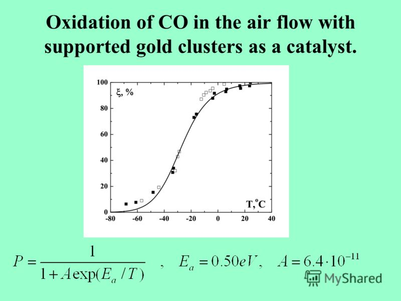 Oxidation of CO in the air flow with supported gold clusters as a catalyst.