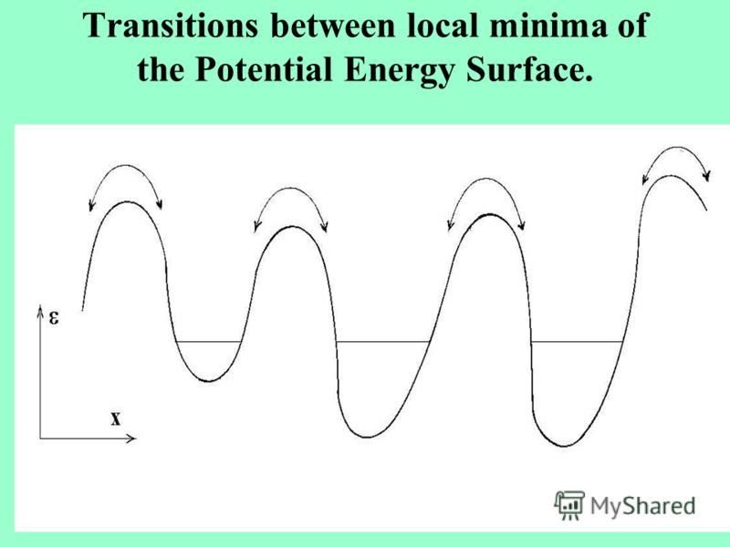 Transitions between local minima of the Potential Energy Surface.