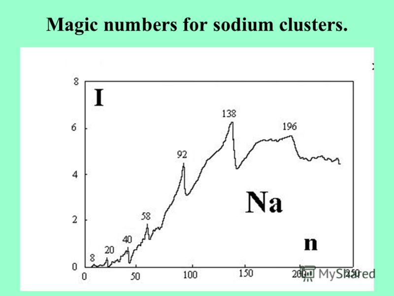 Magic numbers for sodium clusters.