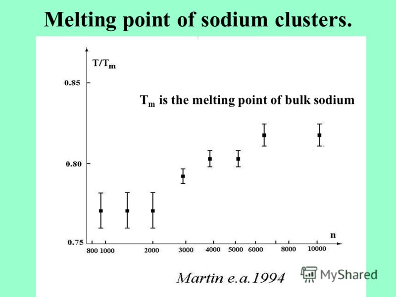Melting point of sodium clusters. T m is the melting point of bulk sodium