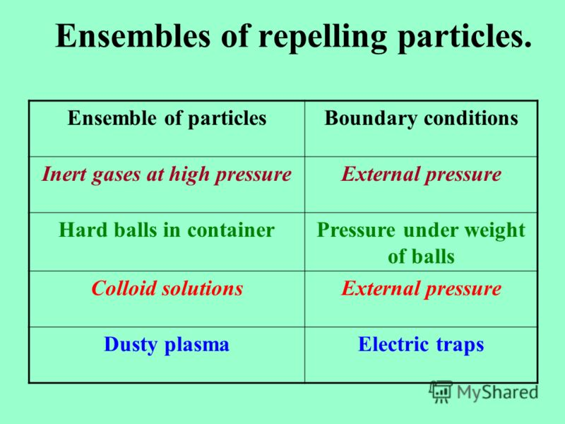 Ensembles of repelling particles. Ensemble of particlesBoundary conditions Inert gases at high pressureExternal pressure Hard balls in containerPressure under weight of balls Colloid solutionsExternal pressure Dusty plasmaElectric traps