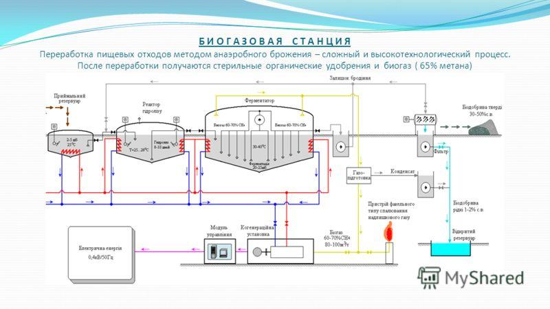 Биогазовая станция метантенки Сортированные пищевые отходы с линии поступают на биогазовую станцию. Система переработки органики полностью герметичная, что исключает возникновение каких- либо неприятных запахов. Все процессы автоматизировано и обслуж