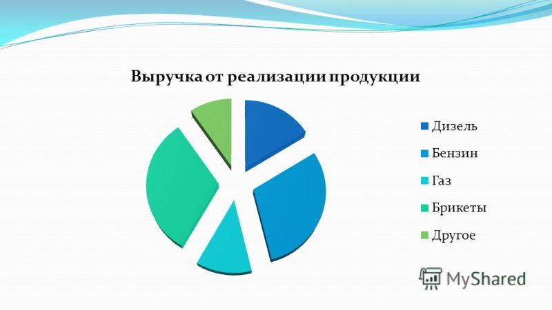 Размер капитальных затрат в расчете на 1 тонну переработки