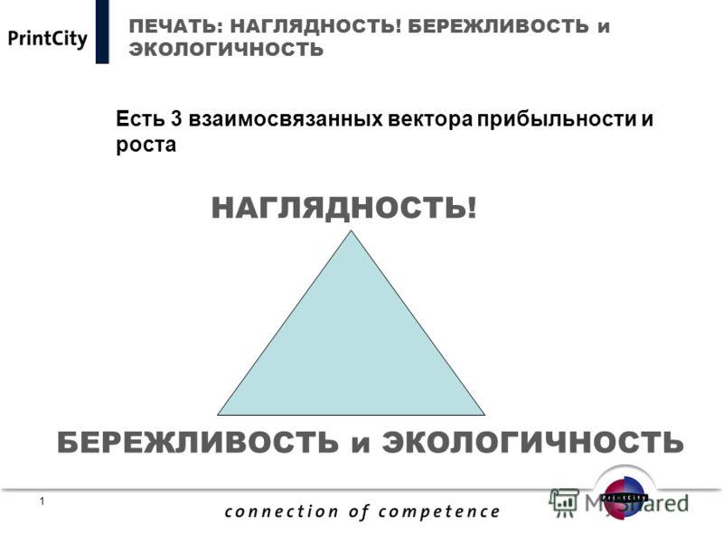 0 НАГЛЯДНОСТЬ! БЕРЕЖЛИВОСТЬ и ЭКОЛОГИЧНОСТЬ Джон Дендгелмайер Президент PrintCity Екатеринбург, 16 февраля 2011 года