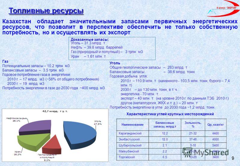 Казахстан обладает значительными запасами первичных энергетических ресурсов, что позволит в перспективе обеспечить не только собственную потребность, но и осуществлять их экспорт 9 Газ Потенциальные запасы – 10,2 трлн. м3 Балансовые запасы – 3,5 трлн