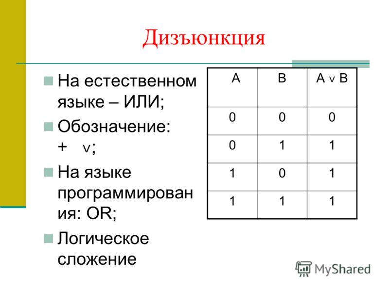 Дизъюнкция На естественном языке – ИЛИ; Обозначение: + ˅ ; На языке программирован ия: OR; Логическое сложение АВ А ˅ В 000 011 101 111