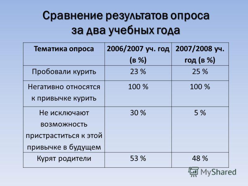Тематика опроса 2006/2007 уч. год (в %) 2007/2008 уч. год (в %) Пробовали курить23 %25 % Негативно относятся к привычке курить 100 % Не исключают возможность пристраститься к этой привычке в будущем 30 %5 % Курят родители53 %48 % Сравнение результато