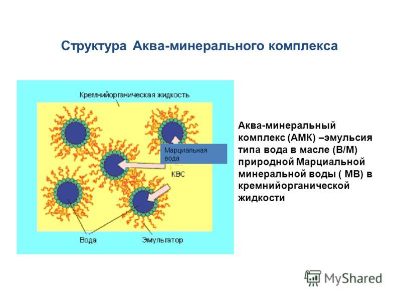 Структура Аква-минерального комплекса Марциальная вода Аква-минеральный комплекс (АМК) –эмульсия типа вода в масле (В/М) природной Марциальной минеральной воды ( МВ) в кремнийорганической жидкости