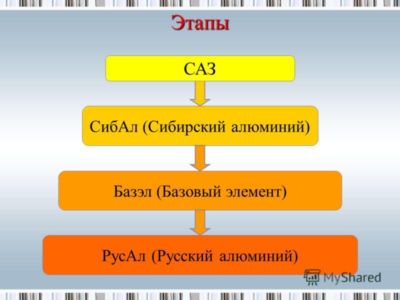 СибАл (Сибирский алюминий) Базэл (Базовый элемент) САЗ Этапы РусАл (Русский алюминий)