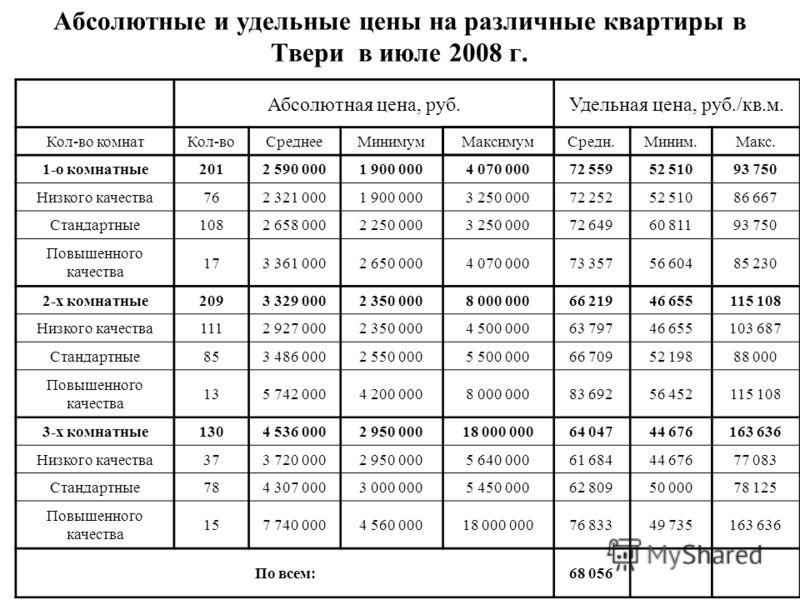 Абсолютные и удельные цены на различные квартиры в Твери в июле 2008 г. Абсолютная цена, руб.Удельная цена, руб./кв.м. Кол-во комнатКол-воСреднееМинимумМаксимумСредн.Миним.Макс. 1-о комнатные2012 590 0001 900 0004 070 00072 55952 51093 750 Низкого ка