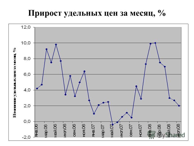 Прирост удельных цен за месяц, %