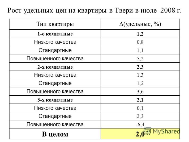 Рост удельных цен на квартиры в Твери в июле 2008 г. Тип квартирыΔ(удельные, %) 1-о комнатные 1,2 Низкого качества 0,8 Стандартные 1,1 Повышенного качества 5,2 2-х комнатные 2,3 Низкого качества 1,3 Стандартные 1,2 Повышенного качества 3,6 3-х комнат