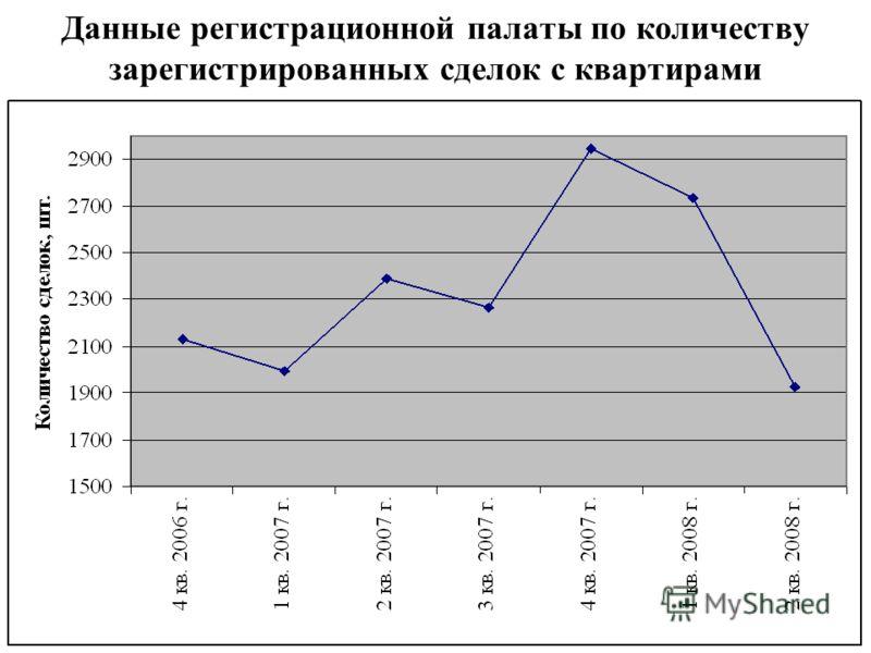 Данные регистрационной палаты по количеству зарегистрированных сделок с квартирами