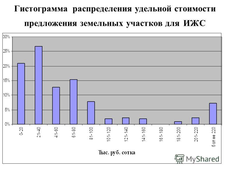 Гистограмма распределения удельной стоимости предложения земельных участков для ИЖС