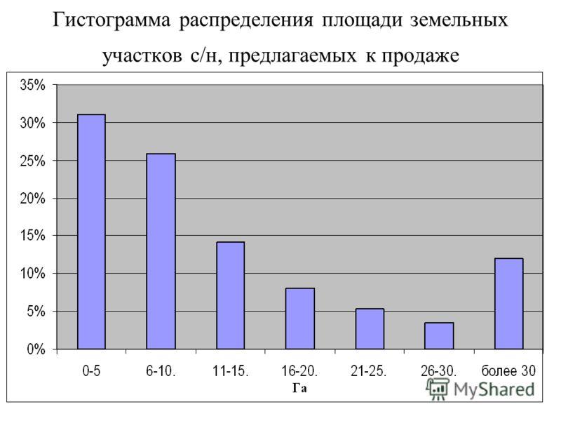 Гистограмма распределения площади земельных участков с/н, предлагаемых к продаже