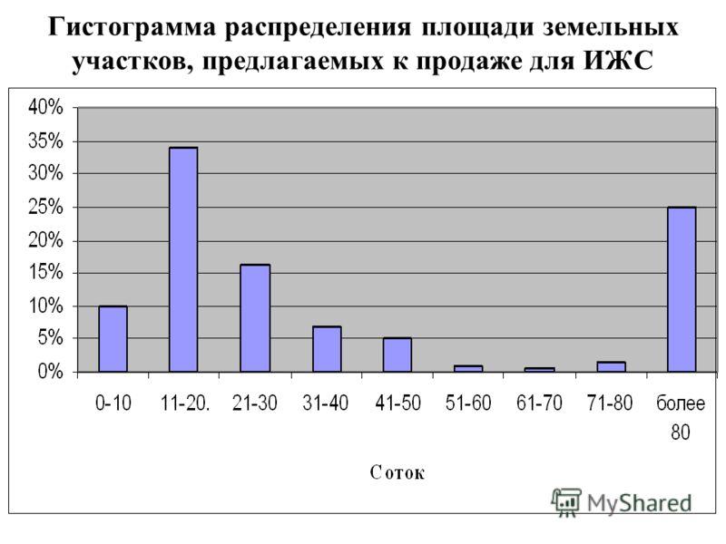 Гистограмма распределения площади земельных участков, предлагаемых к продаже для ИЖС
