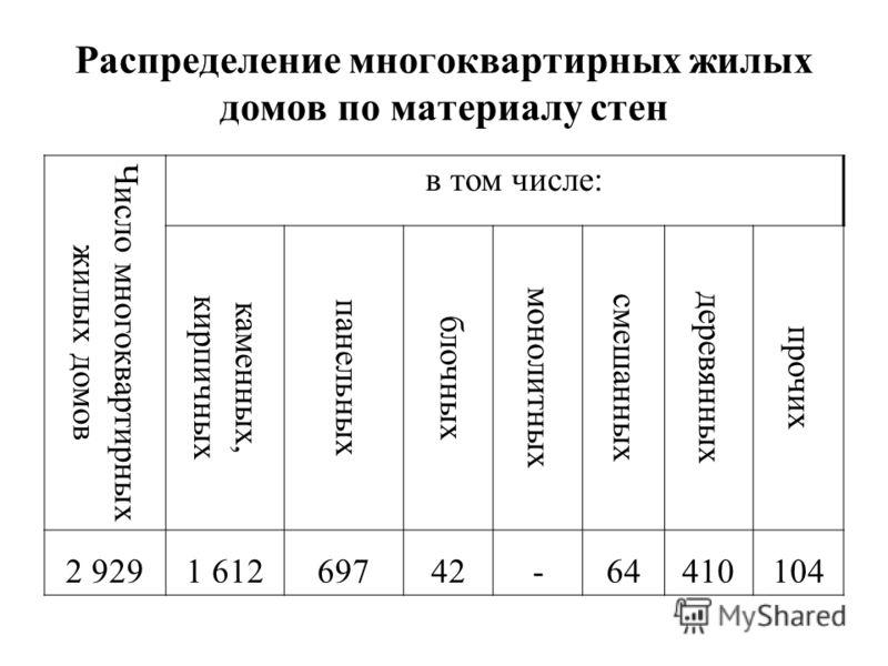 Распределение многоквартирных жилых домов по материалу стен Число многоквартирных жилых домов в том числе: каменных, кирпичных панельных блочных монолитных смешанных деревянных прочих 2 9291 61269742-64410104