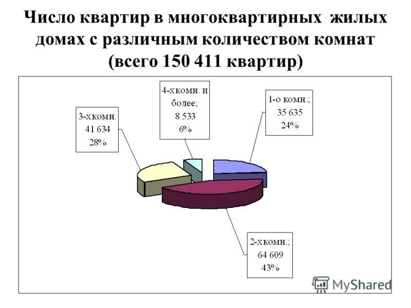 Число квартир в многоквартирных жилых домах с различным количеством комнат (всего 150 411 квартир)