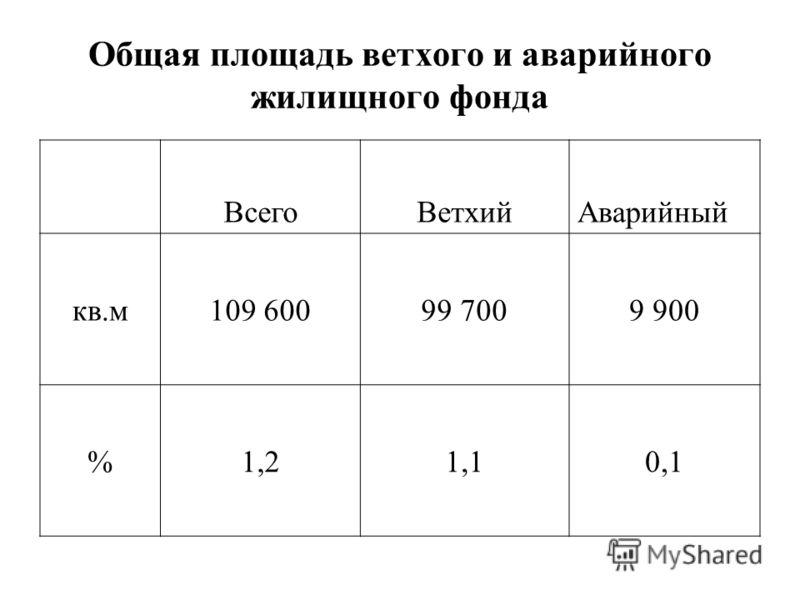 Общая площадь ветхого и аварийного жилищного фонда ВсегоВетхийАварийный кв.м109 60099 7009 900 %1,21,10,1
