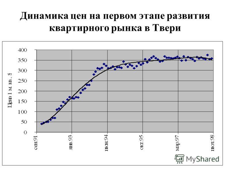 Динамика цен на первом этапе развития квартирного рынка в Твери