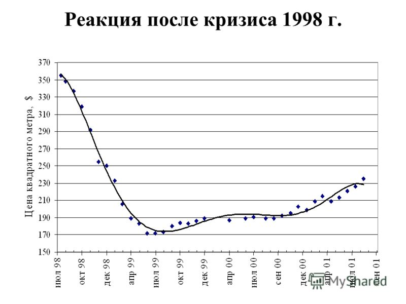 Реакция после кризиса 1998 г.