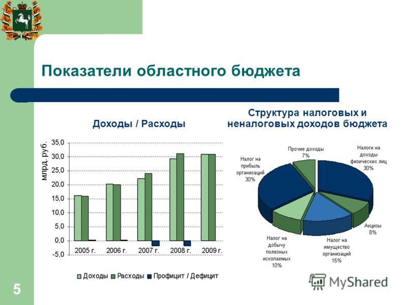 5 Показатели областного бюджета Доходы / Расходы млрд. руб. Структура налоговых и неналоговых доходов бюджета