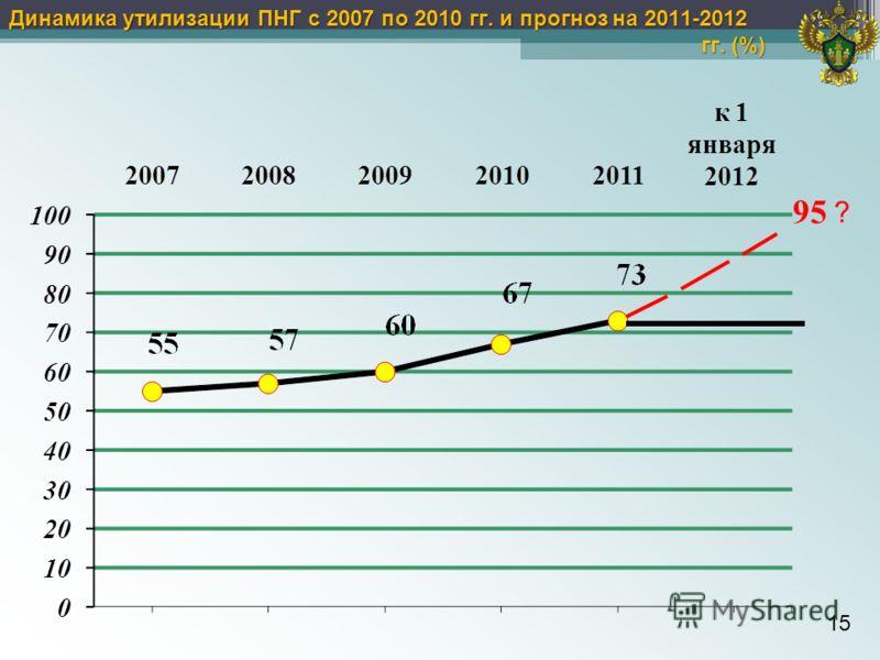 15 Динамика утилизации ПНГ с 2007 по 2010 гг. и прогноз на 2011-2012 гг. (%) ? 95