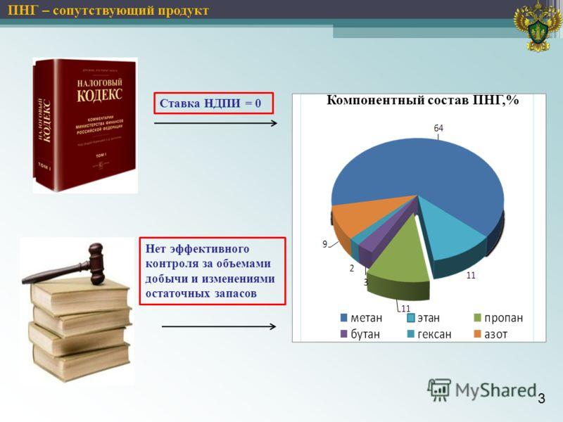 Компонентный состав ПНГ,% 3 Ставка НДПИ = 0 ПНГ – сопутствующий продукт Нет эффективного контроля за объемами добычи и изменениями остаточных запасов