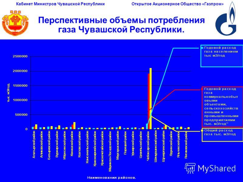 Кабинет Министров Чувашской РеспубликиОткрытое Акционерное Общество «Газпром» 17 Перспективные объемы потребления газа Чувашской Республики.
