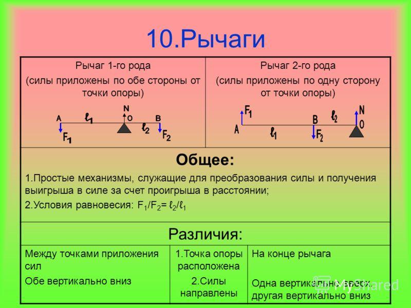10.Рычаги Рычаг 1-го рода (силы приложены по обе стороны от точки опоры) Рычаг 2-го рода (силы приложены по одну сторону от точки опоры) Общее: 1.Простые механизмы, служащие для преобразования силы и получения выигрыша в силе за счет проигрыша в расс
