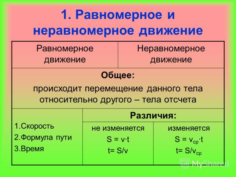 1. Равномерное и неравномерное движение Равномерное движение Неравномерное движение Общее: происходит перемещение данного тела относительно другого – тела отсчета 1.Скорость 2.Формула пути 3.Время Различия: не изменяется S = ν·t t= S/ν изменяется S =