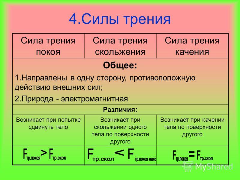 4.Силы трения Сила трения покоя Сила трения скольжения Сила трения качения Общее: 1.Направлены в одну сторону, противоположную действию внешних сил; 2.Природа - электромагнитная Различия: Возникает при попытке сдвинуть тело Возникает при скольжении о
