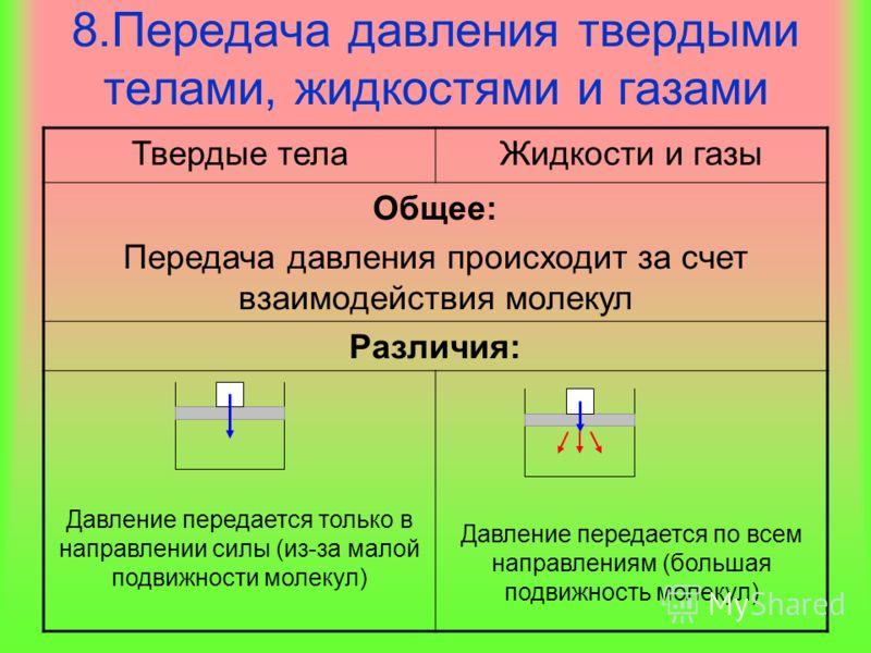 8.Передача давления твердыми телами, жидкостями и газами Твердые телаЖидкости и газы Общее: Передача давления происходит за счет взаимодействия молекул Различия: Давление передается только в направлении силы (из-за малой подвижности молекул) Давление