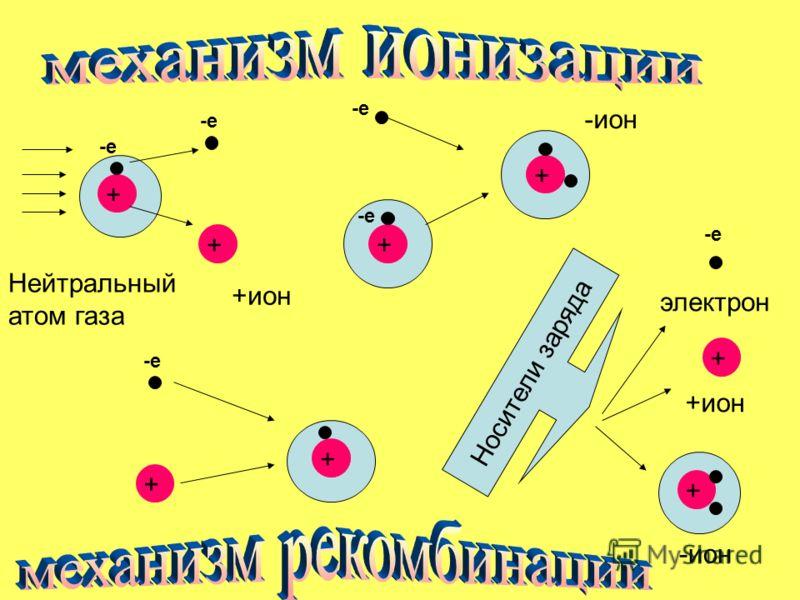 Нейтральный атом газа + -е + +ион -е + + -ион + -е + Носители заряда -е электрон + +ион + -ион