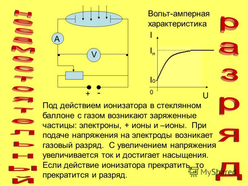 I Вольт-амперная характеристика + - V A U IнIн IоIо 0 Под действием ионизатора в стеклянном баллоне с газом возникают заряженные частицы: электроны, + ионы и –ионы. При подаче напряжения на электроды возникает газовый разряд. С увеличением напряжения