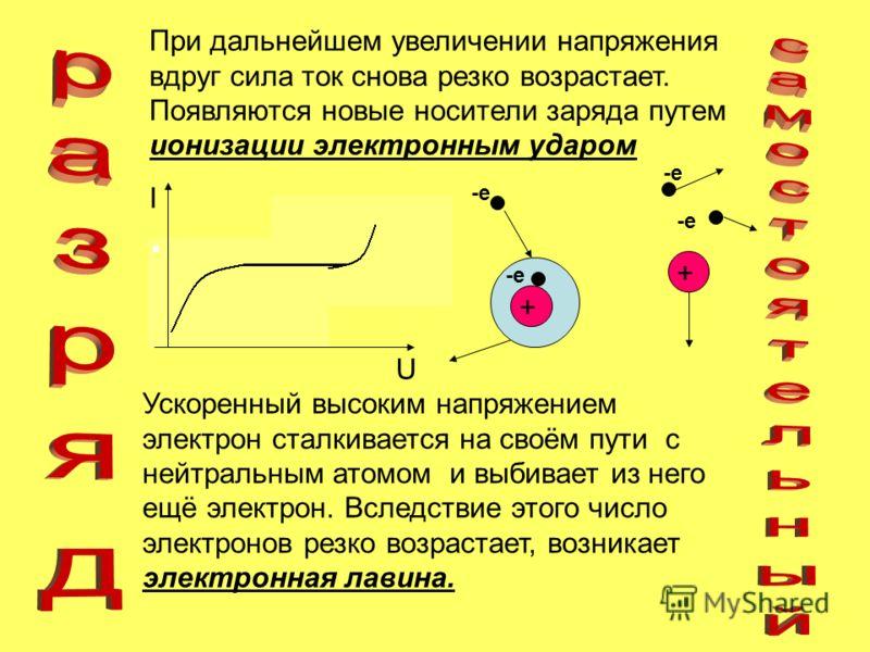 При дальнейшем увеличении напряжения вдруг сила ток снова резко возрастает. Появляются новые носители заряда путем ионизации электронным ударом U I -e + + Ускоренный высоким напряжением электрон сталкивается на своём пути с нейтральным атомом и выбив
